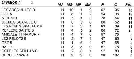 Classement mi-saison ATTEM B 2018-2019